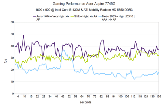 Gaming Performance Acer Aspire 7745G