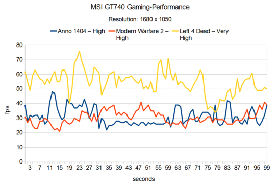 Gaming Performance MSI GT740