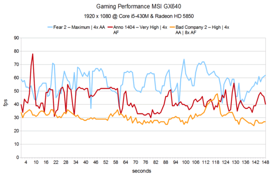 Gaming Performance MSI GX640
