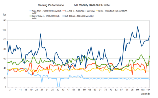 Gaming Performance Toshiba A500-15H
