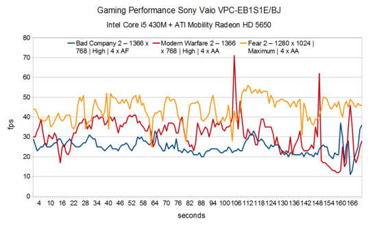 Gaming Performance Sony Vaio VPC-EB1S1E/BJ
