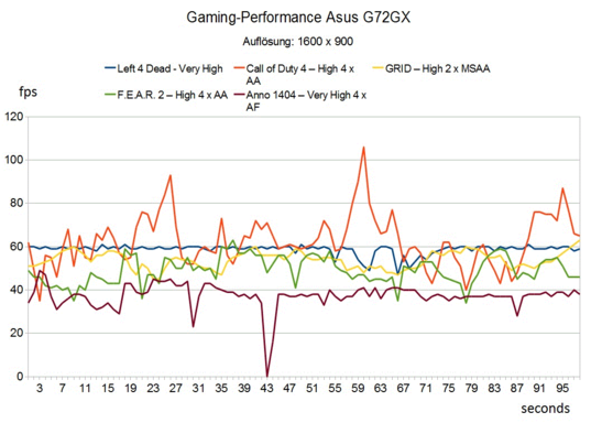 Gaming-Performance Asus G72GX