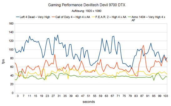 Gaming Performance Deviltech Devil 9700 DTX