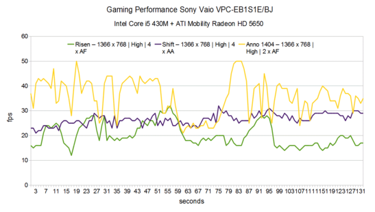Gaming Performance 2 Sony Vaio VPC-EB1S1E/BJ
