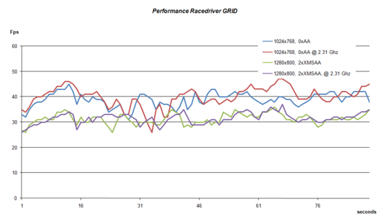 Performance GRID
