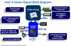 Intel: Chipset Features