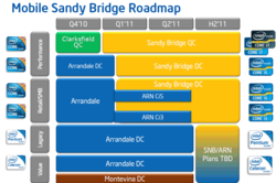 Intel: CPU Roadmap
