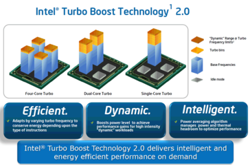 Intel: Turbo Boost 2.0