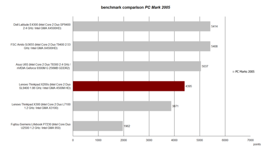 PC Mark 2005 Benchmarktest