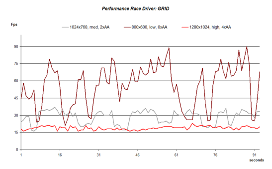 Performance Race Driver: GRID