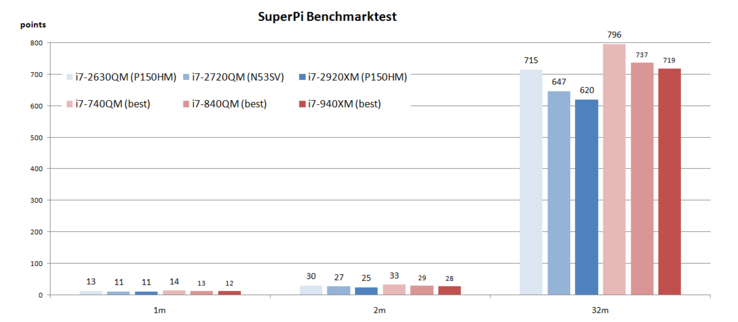 SuperPi Benchmark