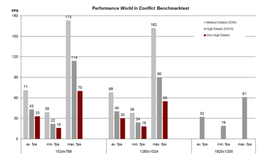 Benchmarktest World in Conflict