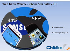 Apple: iPhone 5 überholt Galaxy S3 bei Web-Traffic in nur 3 Wochen