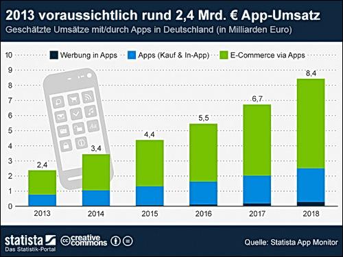 Apps 2 4 milliarden euro umsatz durch apps news - Durch wande horen app ...