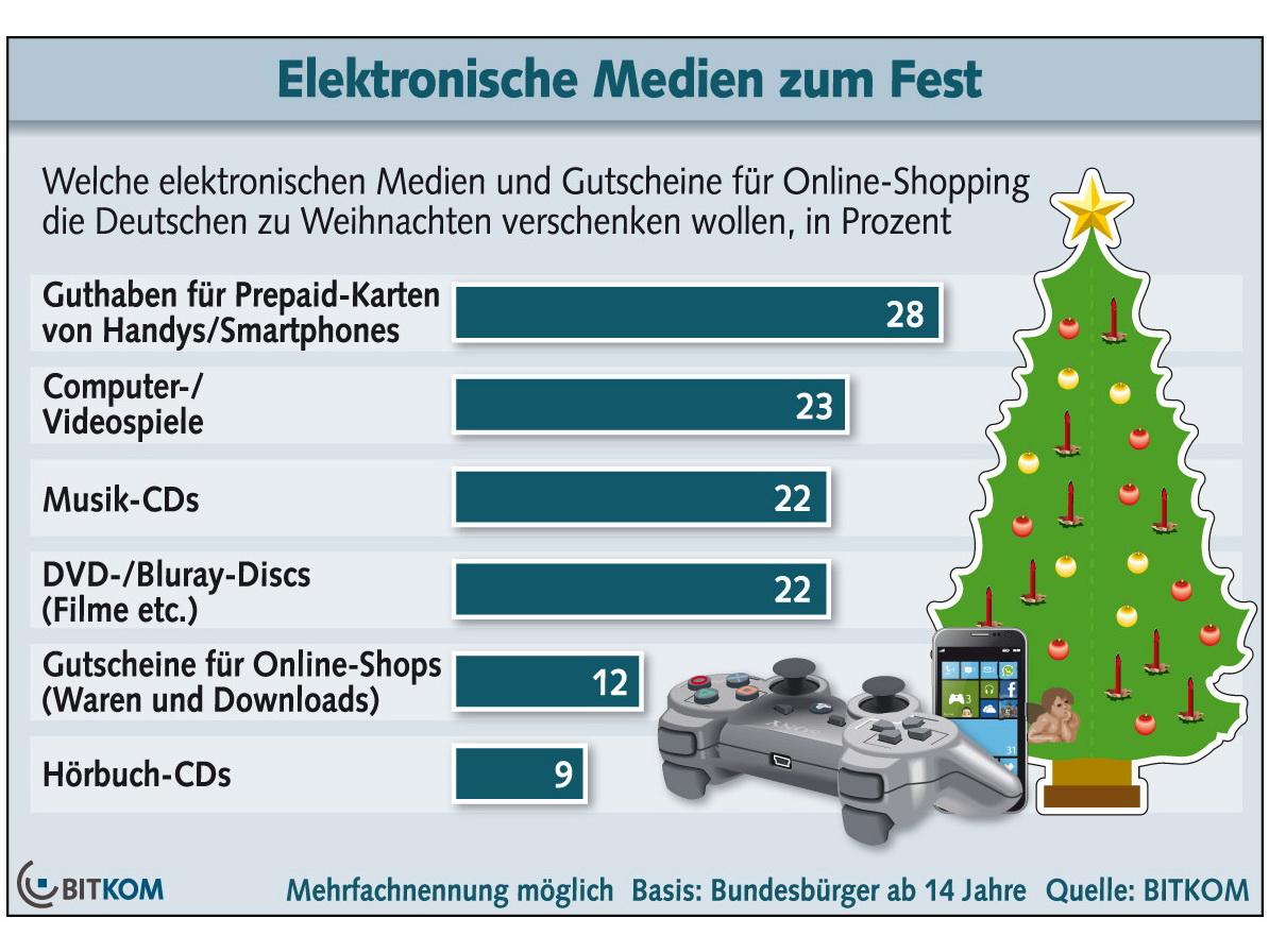 Bitkom: Handy-Guthaben und Computer-Spiele beliebteste ...