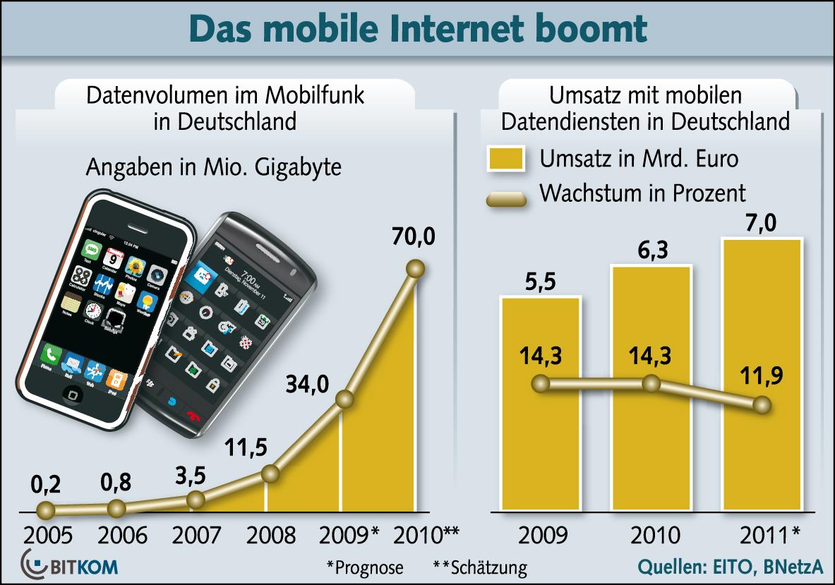 mobiles internet kostenlos testen