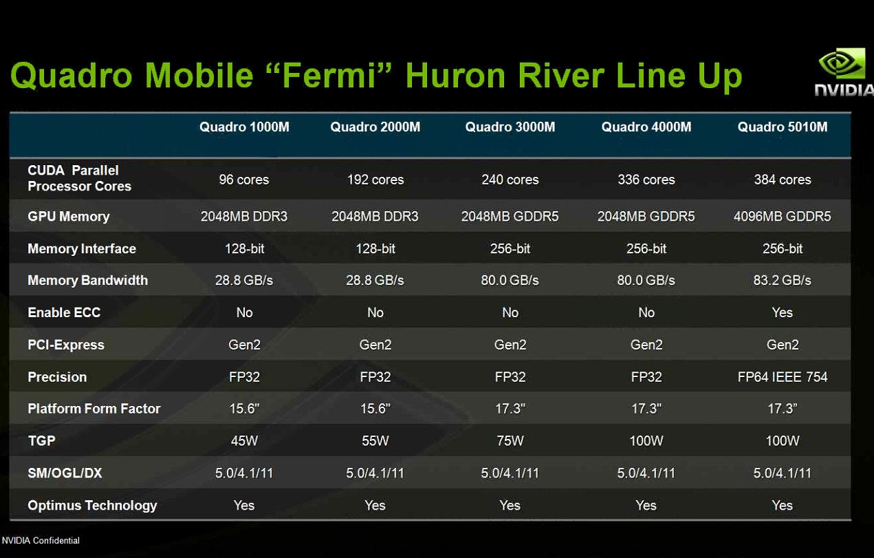 Nvidia: Neue Profi-Notebook-GPUs Quadro 1000M, 2000M, 3000M, 4000M und ...