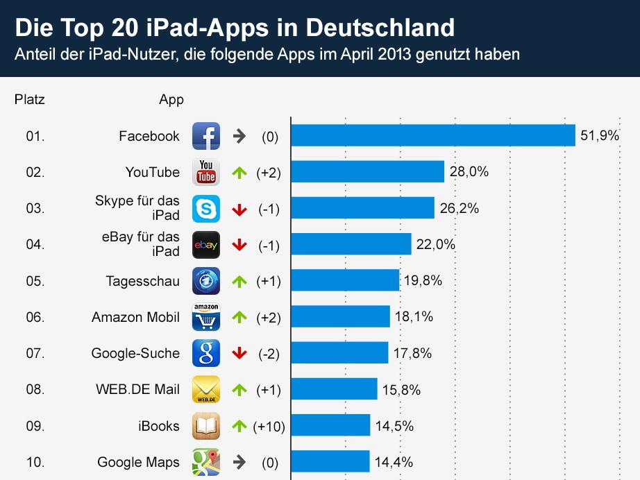 Beliebtesten dating-apps für das iphone