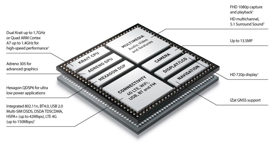 Qualcomm Snapdragon 400 MSM8226 vs Qualcomm Snapdragon 400