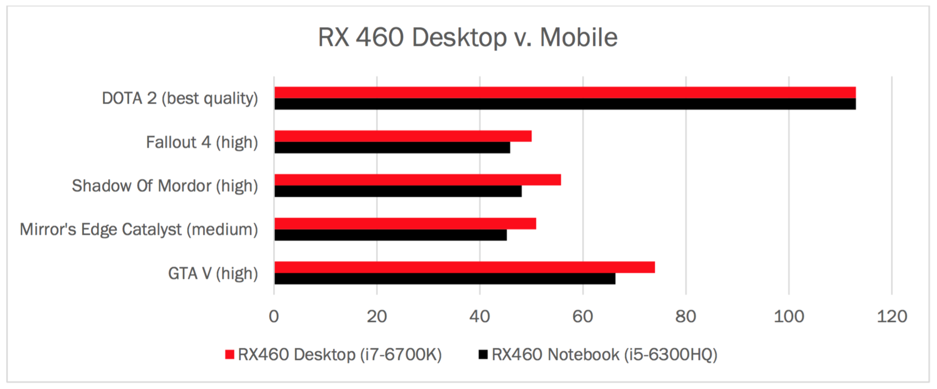 AMD Radeon RX 460 (Laptop) vs AMD Radeon RX 480 (Laptop)